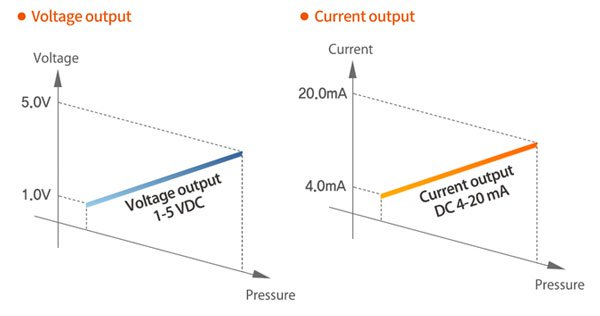 autonics psan 8 pressure sensor  gauge pressure
