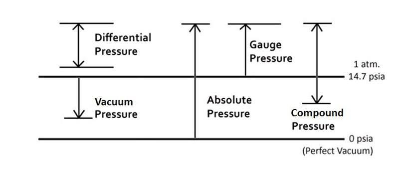 pressure measurement buying guide processcontrolexperts. Black Bedroom Furniture Sets. Home Design Ideas