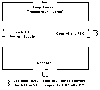 pid controllers  plc  scada control systems  buying guide